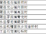 """泸州7个村入围四川省2019年""""文化扶贫示范村"""""""